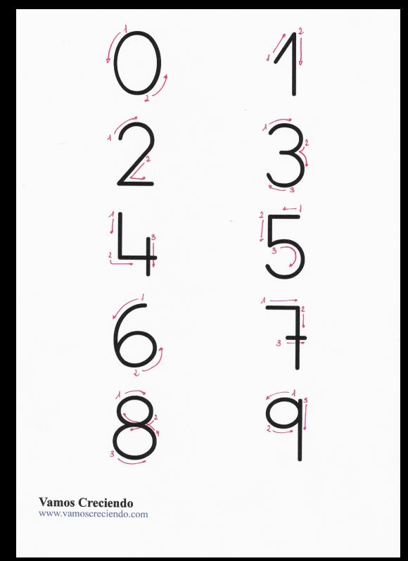 Direccionalidad numeros