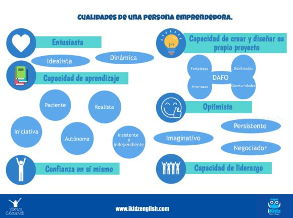 Cualidades de una persona emprendedora_ikidz_vamos creciendo